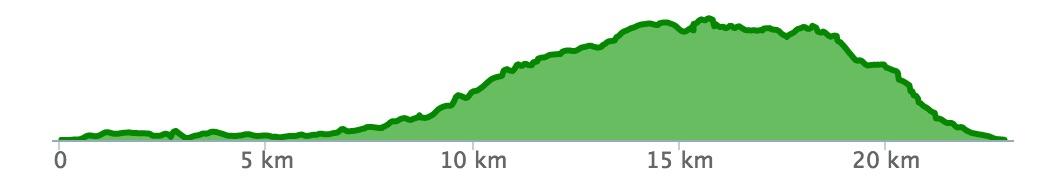 Kogelberg elevation